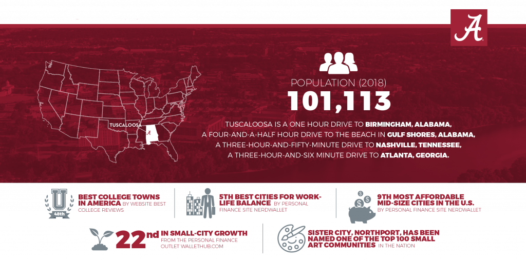 Infographic with information about Tuscaloosa